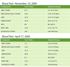 Blood Test Results - 2009